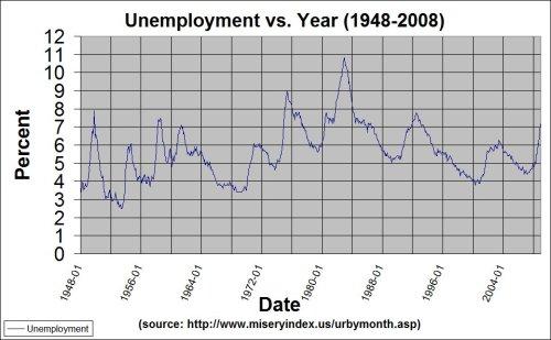 unemployment-vs-year-1948-2008
