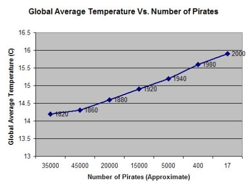 piracy-and-global-warming