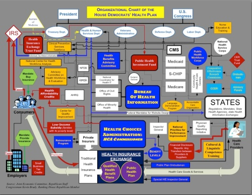 Health care boehnerchart